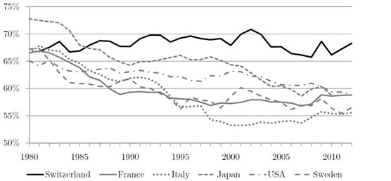 This picture shows a chart showing the development in the labour share of several developed countries.